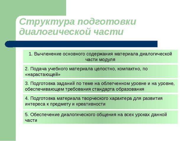 Структура подготовки диалогической части 1. Вычленение основного содержания м...