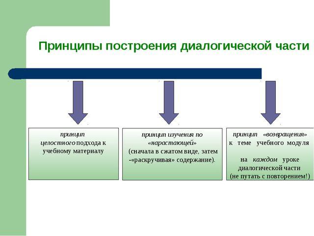 Принципы построения диалогической части принцип целостного подхода к учебном...