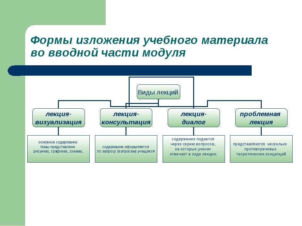 Формы изложения учебного материала во вводной части модуля