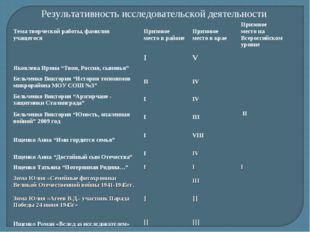 Результативность исследовательской деятельности Тема творческой работы, фамил