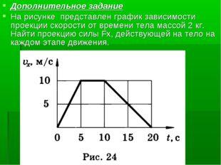 Дополнительное задание На рисунке представлен график зависимости проекции ско