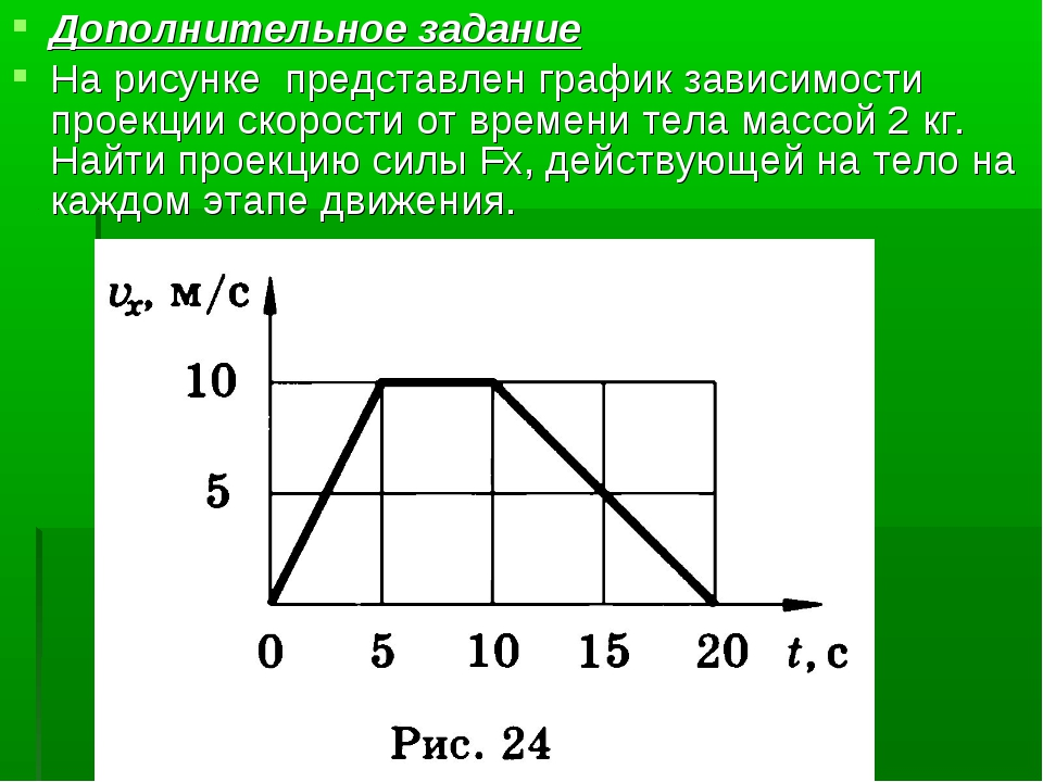 Дополнительное задание На рисунке представлен график зависимости проекции ско...