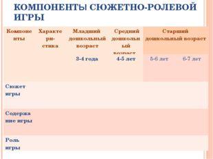 ХАРАКТЕРИСТИКА СТРУКТУРНЫХ КОМПОНЕНТЫ СЮЖЕТНО-РОЛЕВОЙ ИГРЫ КомпонентыХаракте