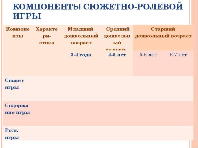 ХАРАКТЕРИСТИКА СТРУКТУРНЫХ КОМПОНЕНТЫ СЮЖЕТНО-РОЛЕВОЙ ИГРЫ КомпонентыХаракте...