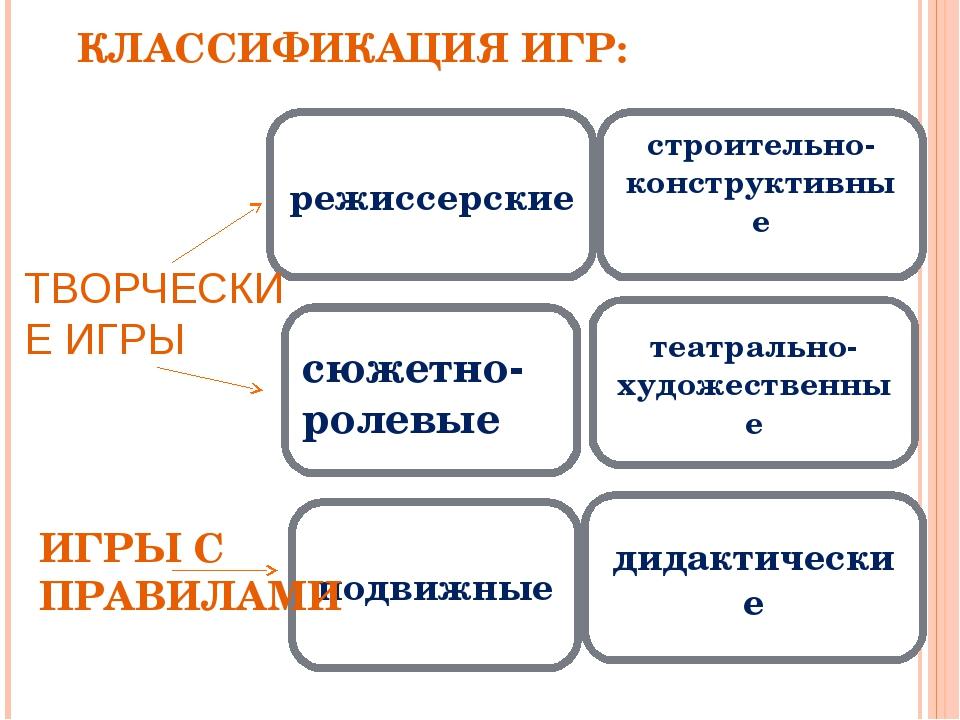КЛАССИФИКАЦИЯ ИГР: сюжетно-ролевые режиссерские строительно-конструктивные те...