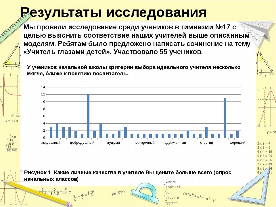 Результаты исследования Мы провели исследование среди учеников в гимназии №17...