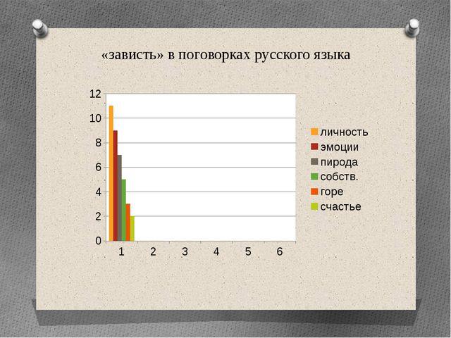 «зависть» в поговорках русского языка