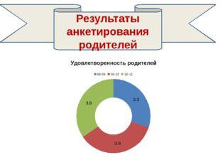Результаты анкетирования родителей