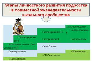 Этапы личностного развития подростка в совместной жизнедеятельности школьног