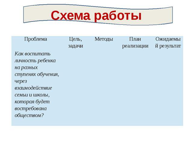 Схема работы Проблема Цель, задачи Методы План реализации Ожидаемый результа...