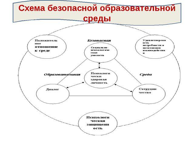 Схема безопасной образовательной среды