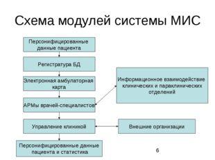Схема модулей системы МИС Персонифицированные данные пациента Регистратура БД