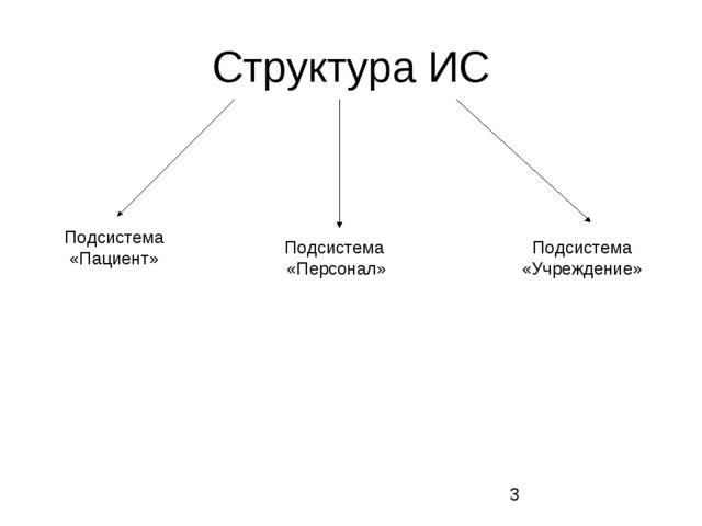 Структура ИС Подсистема «Пациент» Подсистема «Персонал» Подсистема «Учреждение»