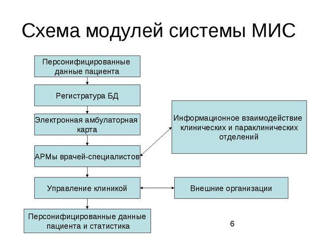 Схема модулей системы МИС Персонифицированные данные пациента Регистратура БД...