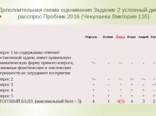 Дополнительная схема оценивания Задание 2 условный диалог-расспрос Пробник 20