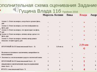 Дополнительная схема оценивания Задание 3 Гущина Влада 11б Пробник 2016   М