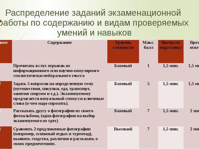 Распределение заданий экзаменационной работы по содержанию и видам проверяемы...