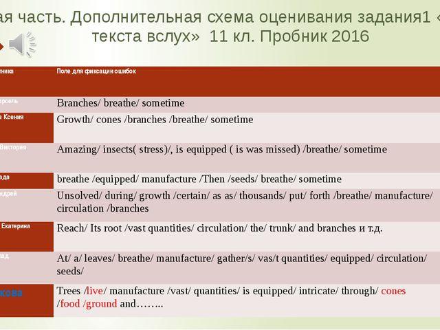 Устная часть. Дополнительная схема оценивания задания1 «Чтение текста вслух»...