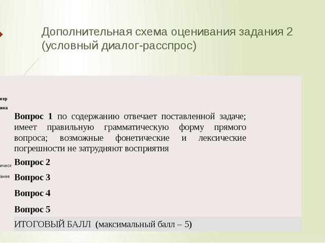 Дополнительная схема оценивания задания 2 (условный диалог-расспрос) Регномер...