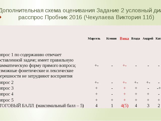 Дополнительная схема оценивания Задание 2 условный диалог-расспрос Пробник 20...