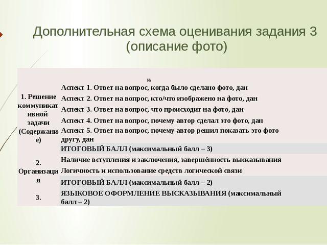 Дополнительная схема оценивания задания 3 (описание фото)  №    1. Решени...