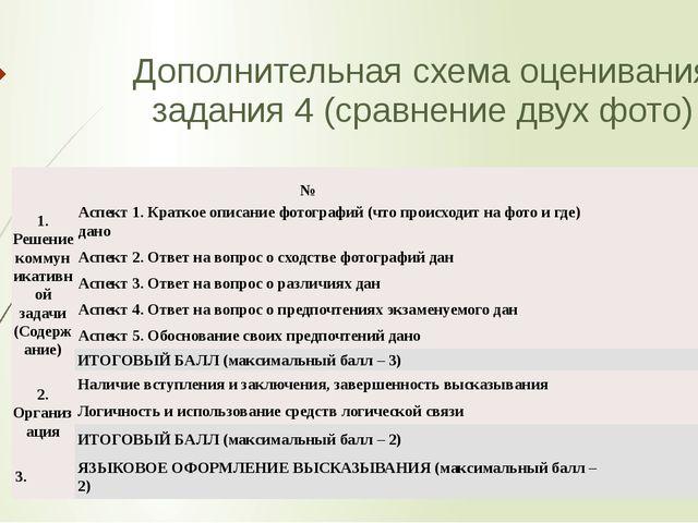 Дополнительная схема оценивания задания 4 (сравнение двух фото) №    1. Ре...