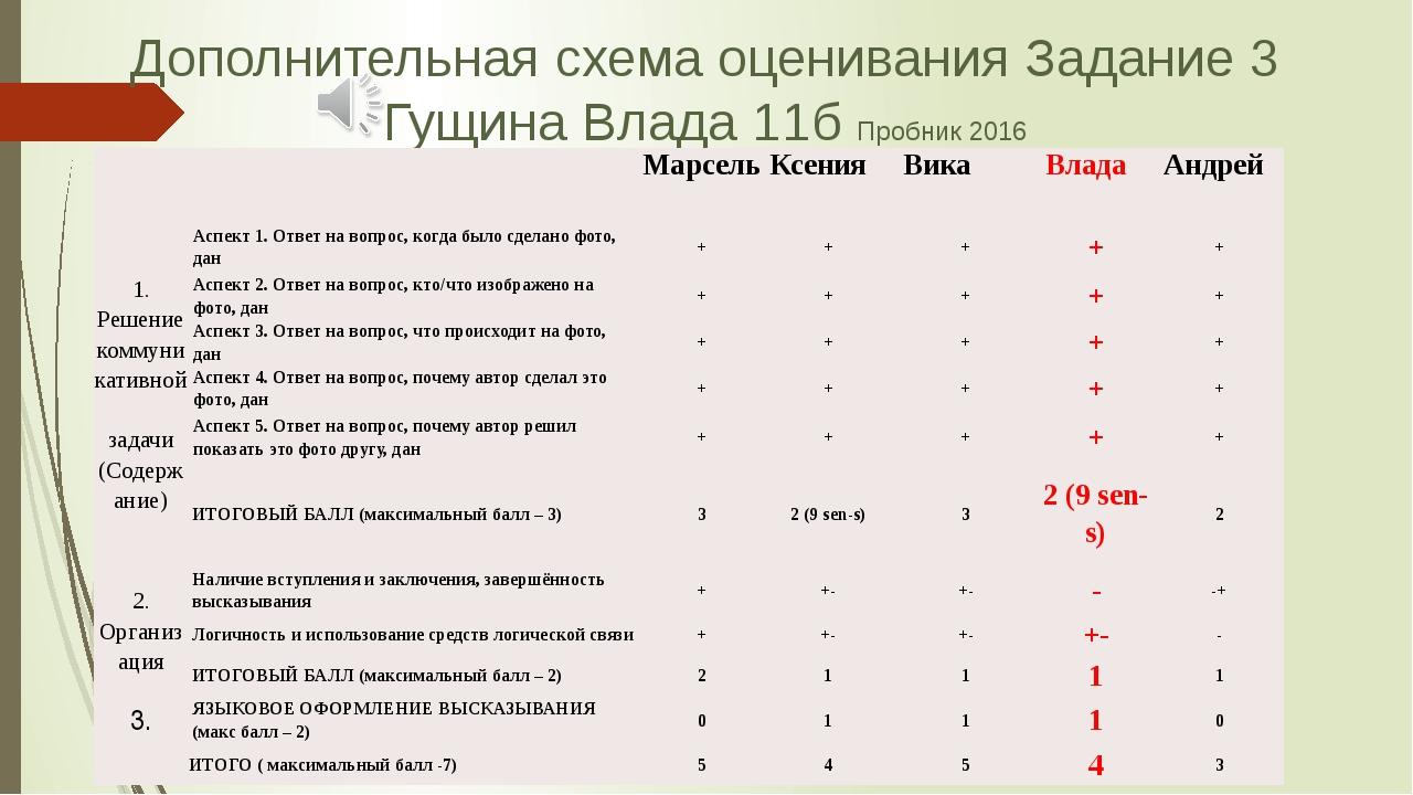 Дополнительная схема оценивания Задание 3 Гущина Влада 11б Пробник 2016   М...