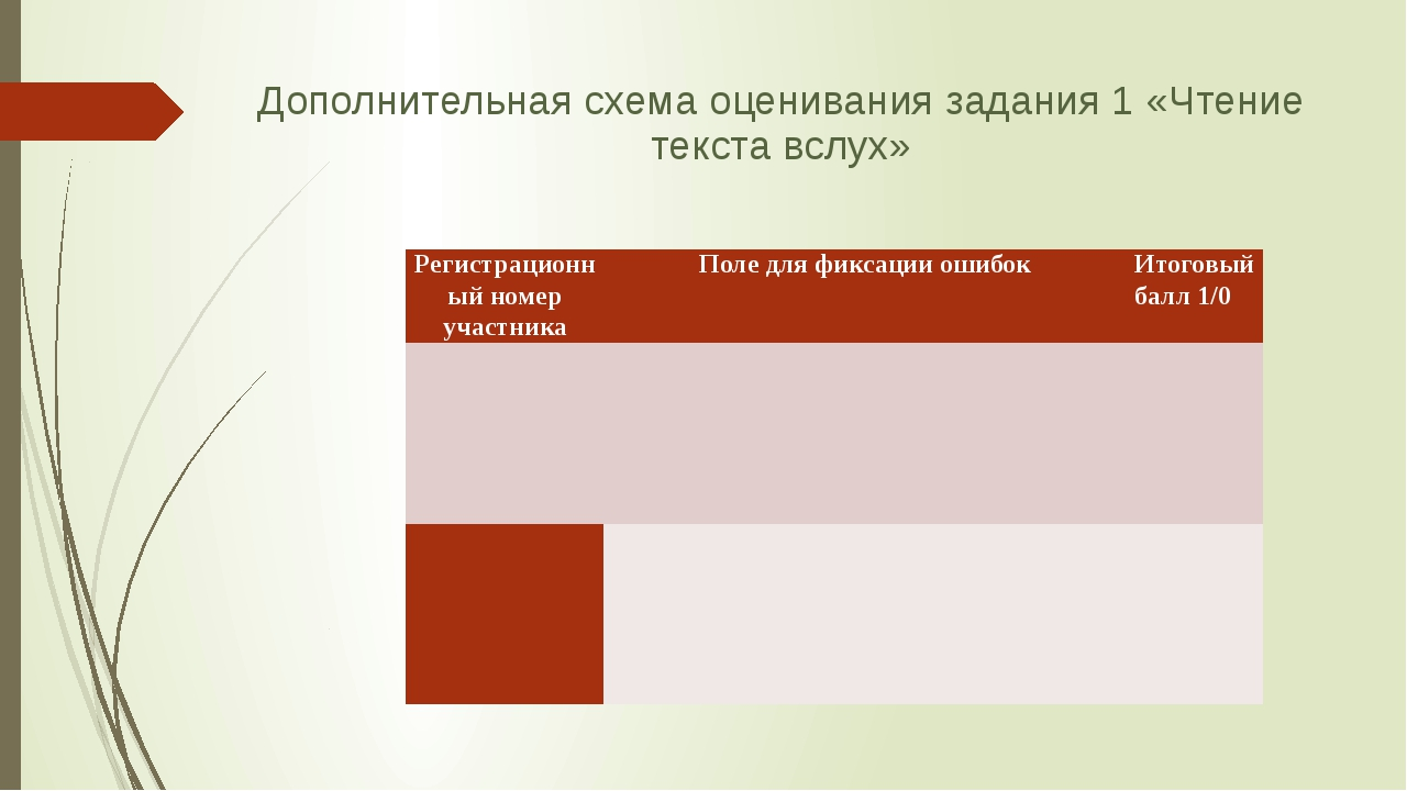 Дополнительная схема оценивания задания 1 «Чтение текста вслух» Регистрационн...