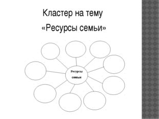 Кластер на тему «Ресурсы семьи»