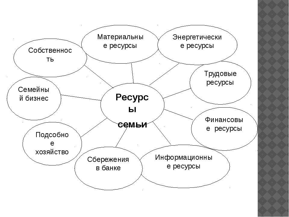 Информационные ресурсы Подсобное хозяйство Сбережения в банке Финансовые ресу...