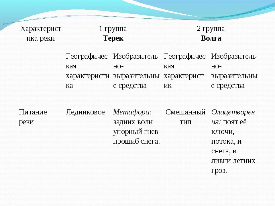 Характеристика реки1 группа Терек2 группа Волга Географическая характерис...