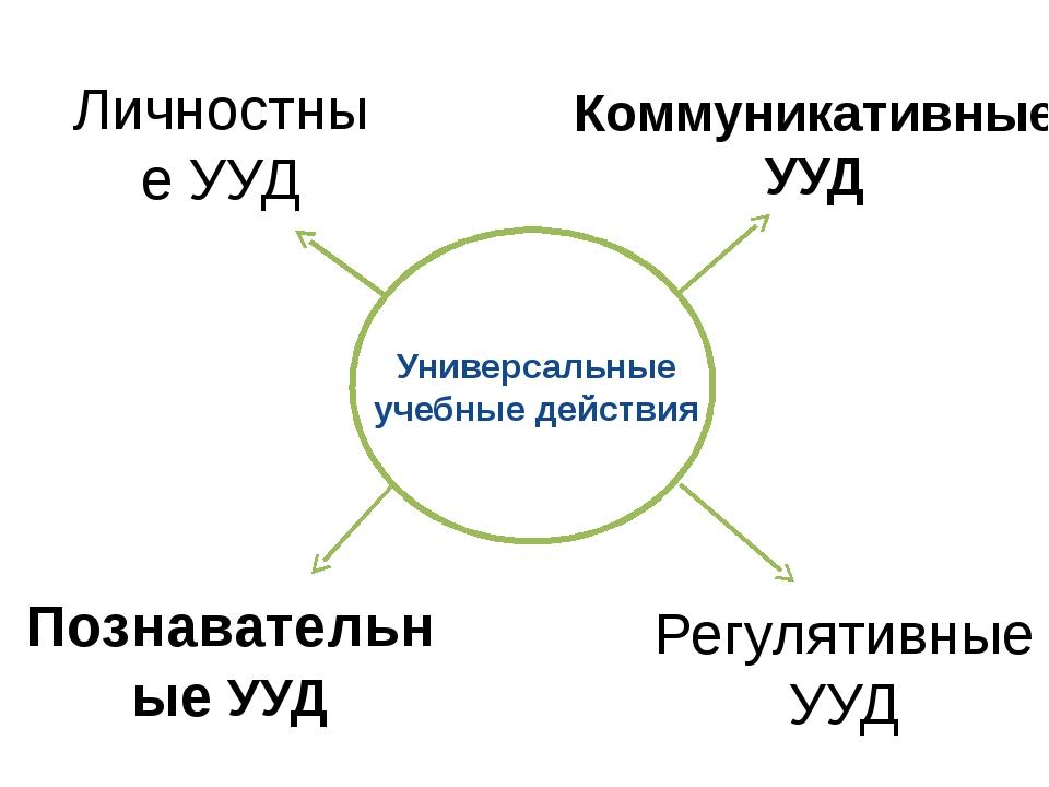 Универсальные учебные действия Коммуникативные УУД Познавательные УУД Личнос...