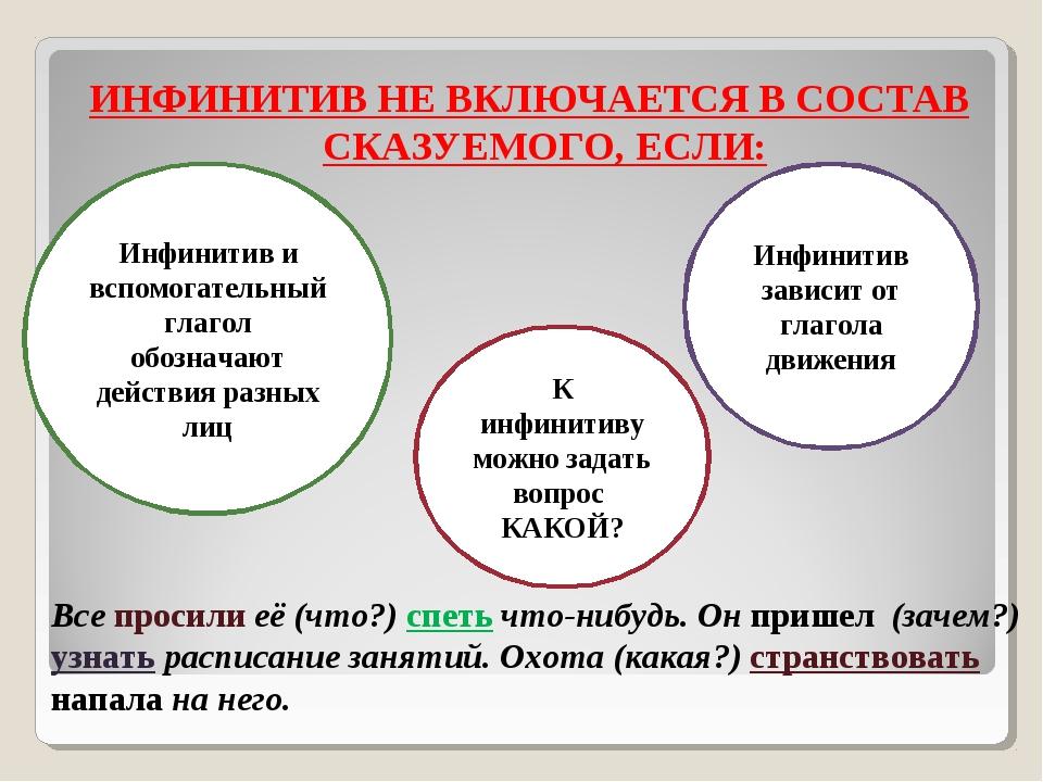 ИНФИНИТИВ НЕ ВКЛЮЧАЕТСЯ В СОСТАВ СКАЗУЕМОГО, ЕСЛИ: Инфинитив и вспомогательны...