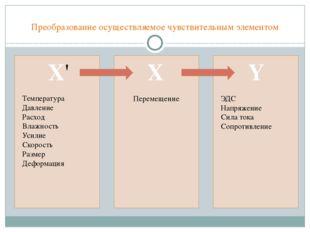 Преобразование осуществляемое чувствительным элементом Х' X Y Температура Дав