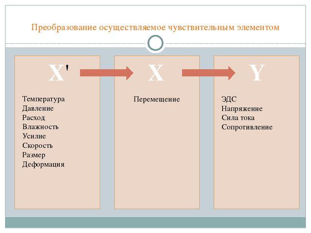 Преобразование осуществляемое чувствительным элементом Х' X Y Температура Дав...