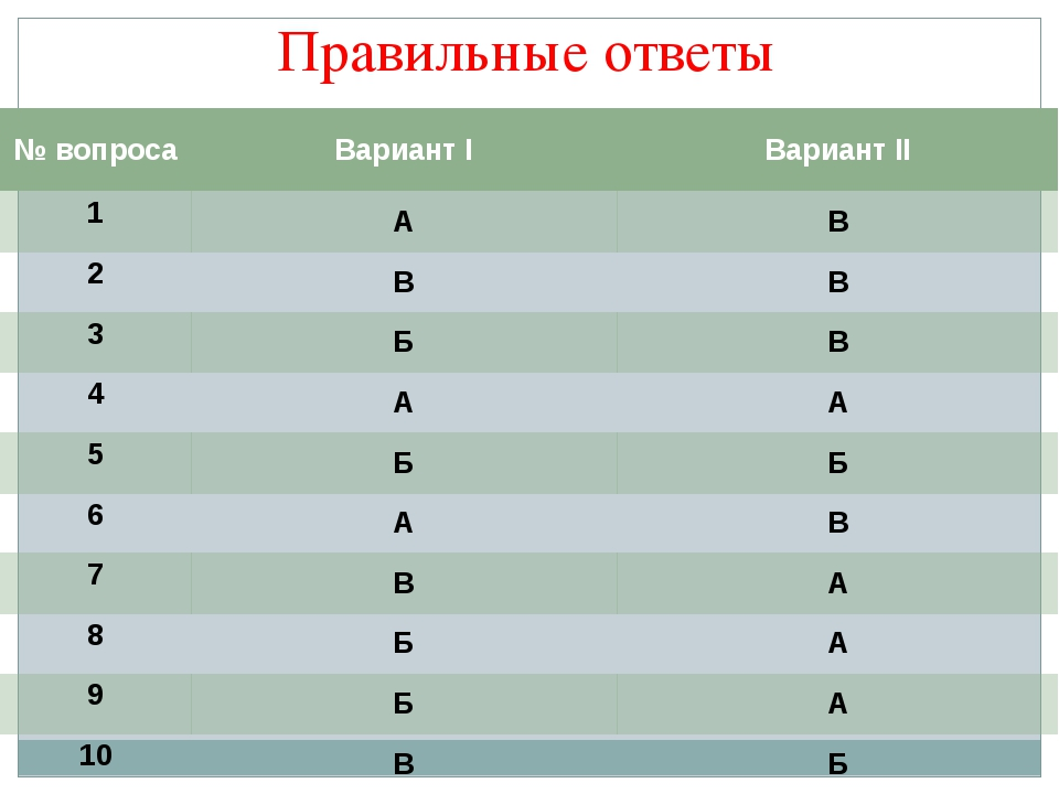 Правильные ответы №вопроса ВариантI ВариантII 1 А В 2 В В 3 Б В 4 А А 5 Б Б 6...