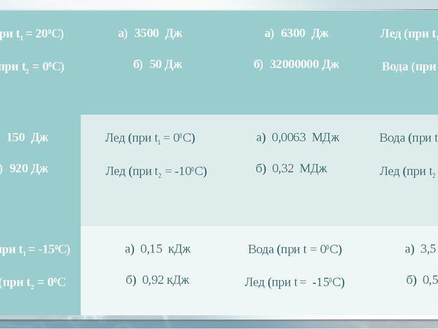 Вода (при t1 = 200С)  Лед (при t2 = 00С) а) 3500 Дж  б) 50 Дж а) 630...