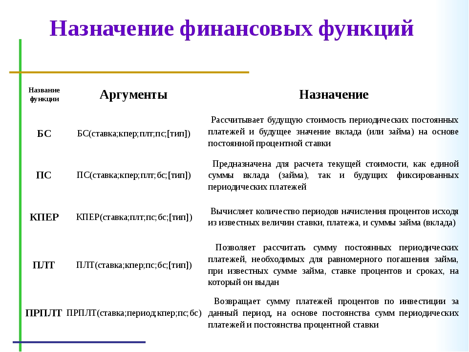 Назначение финансовых функций Название функции Аргументы Назначение БС БС(ста...