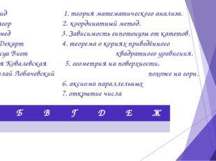 А. Евклид 1. теория математического анализа. Б. Пифагор 2. координатный метод