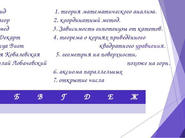 А. Евклид 1. теория математического анализа. Б. Пифагор 2. координатный метод...