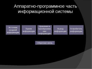 Аппаратно-программное часть информационной системы Источник входной информаци