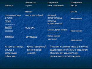 ПШЕНИЦА«Полтавская» «Артек» МаннаяШлифован-я Отсев «Полтавской»Обыкновенн