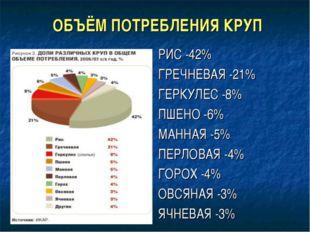 ОБЪЁМ ПОТРЕБЛЕНИЯ КРУП РИС -42% ГРЕЧНЕВАЯ -21% ГЕРКУЛЕС -8% ПШЕНО -6% МАННАЯ