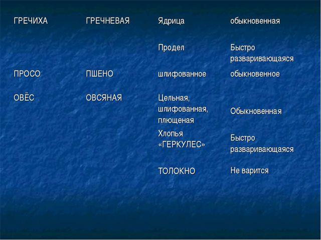 ГРЕЧИХАГРЕЧНЕВАЯЯдрица Проделобыкновенная Быстро разваривающаяся ПРОСОПШЕ...