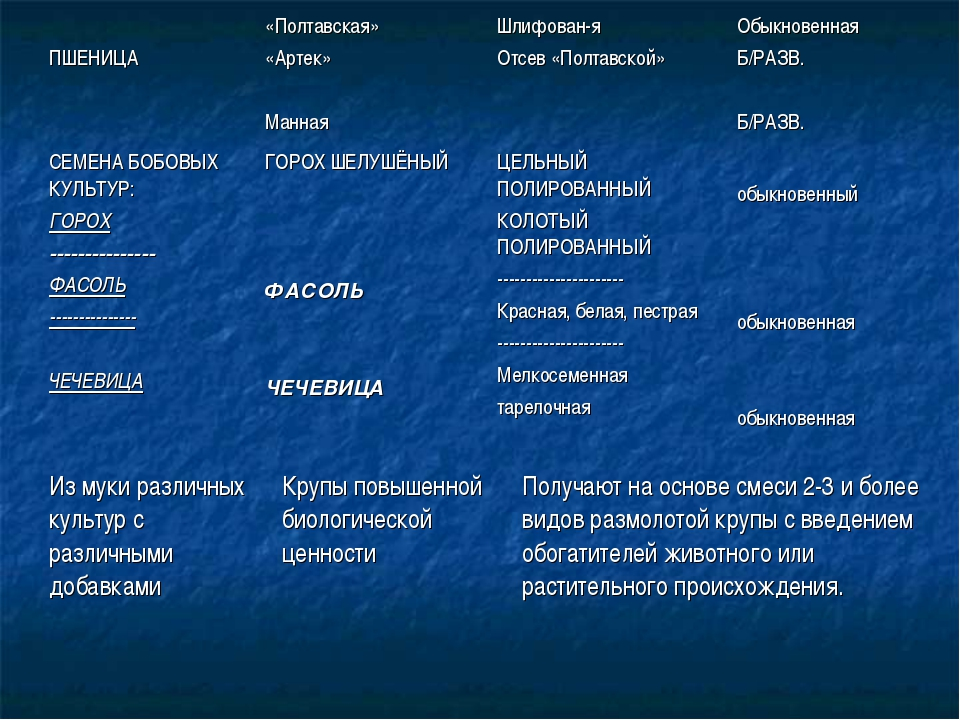 ПШЕНИЦА«Полтавская» «Артек» МаннаяШлифован-я Отсев «Полтавской»Обыкновенн...