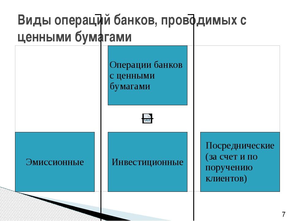 Виды операций банков, проводимых с ценными бумагами 7