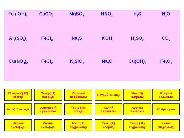 Көміртек ( IV) оксиді Азот( I ) оксиді Натрий сульфиді Темір( IІІ) хлориді Ал...