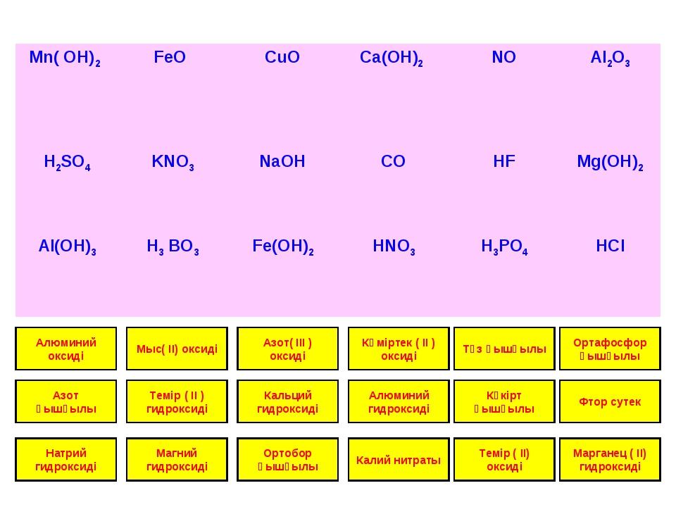 Алюминий оксиді Азот қышқылы Натрий гидроксиді Мыс( IІ) оксиді Темір ( IІ ) г...