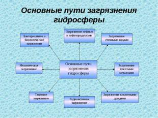Основные пути загрязнения гидросферы Основные пути загрязнения гидросферы Заг