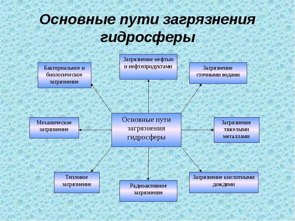 Основные пути загрязнения гидросферы Основные пути загрязнения гидросферы Заг...
